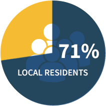 71% Local Residents